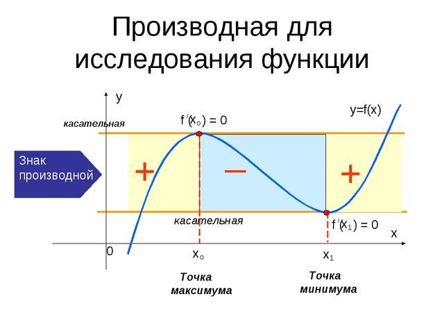 Производная для исследования функции _ Точка максимума Точка минимума касател...
