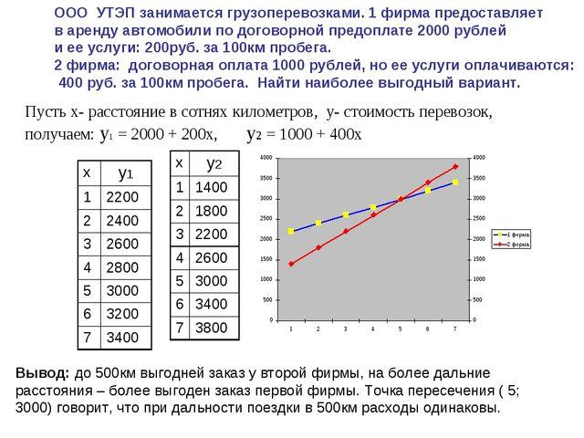 Вывод: до 500км выгодней заказ у второй фирмы, на более дальние расстояния –...