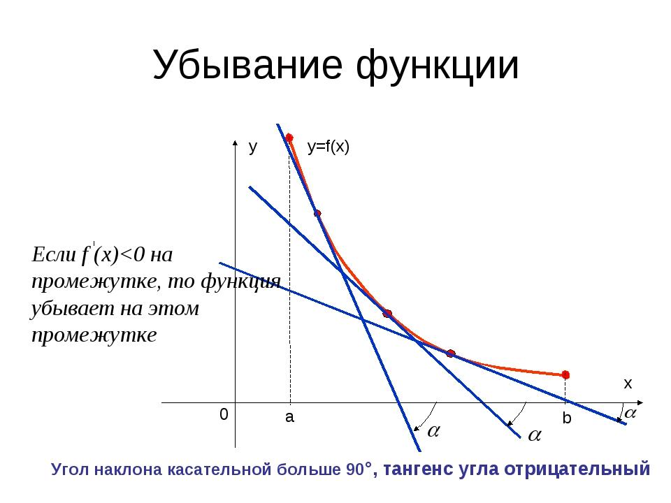 а b Убывание функции y=f(x) Угол наклона касательной больше 90°, тангенс угла...