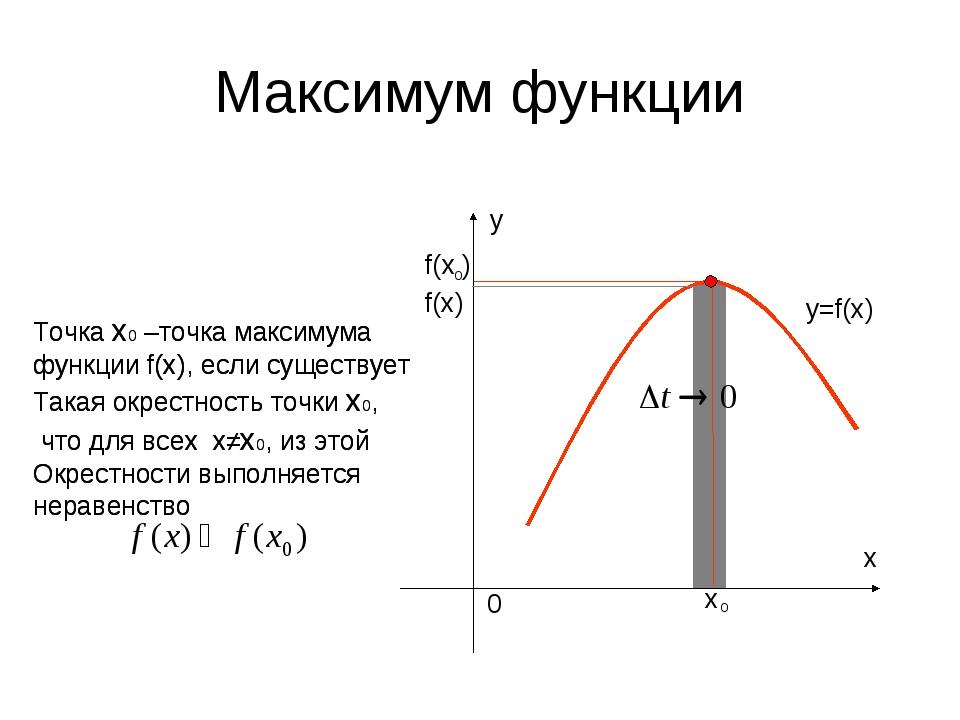 Максимум функции f(х) y=f(x) Точка х0 –точка максимума функции f(x), если сущ...