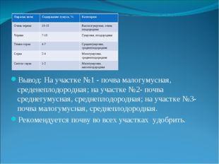 Вывод: На участке №1 - почва малогумусная, среденеплодородная; на участке №2-