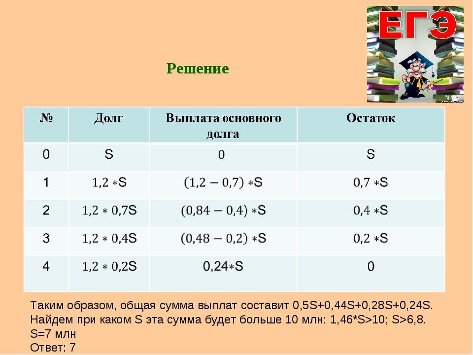 Решение Таким образом, общая сумма выплат составит 0,5S+0,44S+0,28S+0,24S. На...