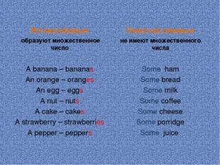 Исчисляемые образуют множественное число A banana – bananas An orange – orang