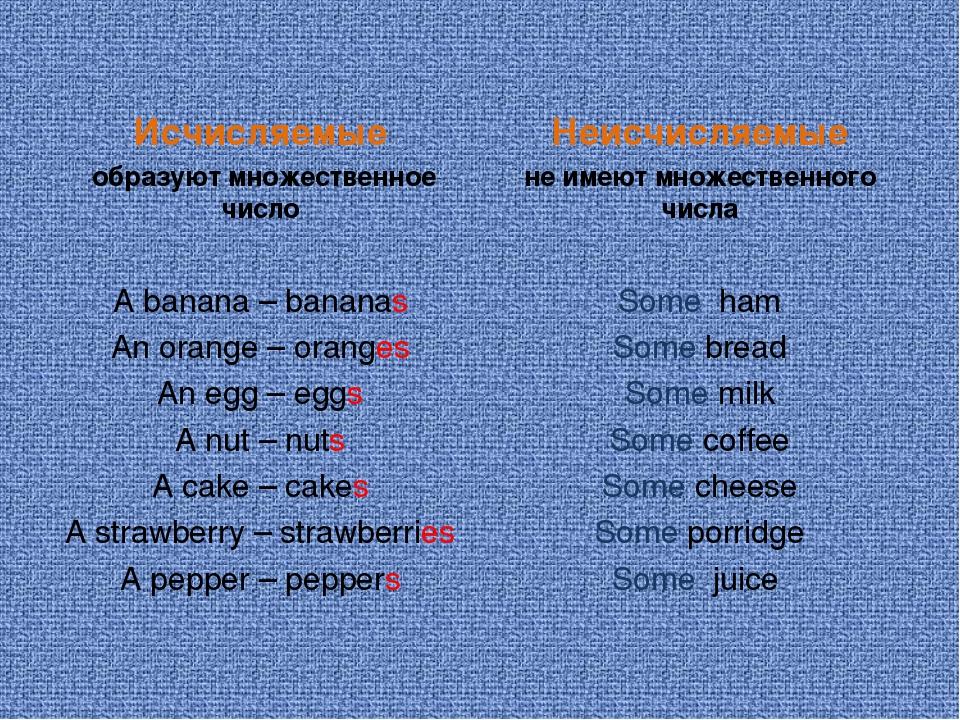 Исчисляемые образуют множественное число A banana – bananas An orange – orang...