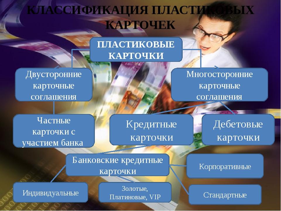 ПЛАСТИКОВЫЕ КАРТОЧКИ Двусторонние карточные соглашения Многосторонние карточ...