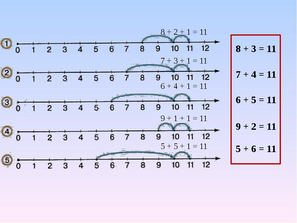 8 + 2 + 1 = 11 7 + 3 + 1 = 11 6 + 4 + 1 = 11 9 + 1 + 1 = 11 5 + 5 + 1 = 11 8...
