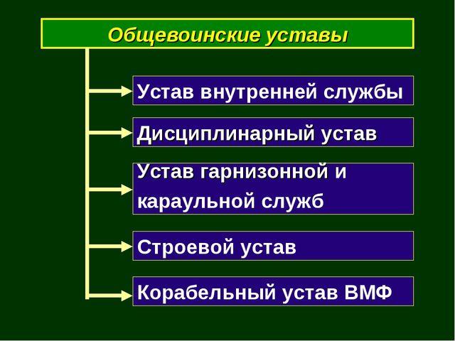 Общевоинские уставы Устав внутренней службы Дисциплинарный устав Устав гарниз...