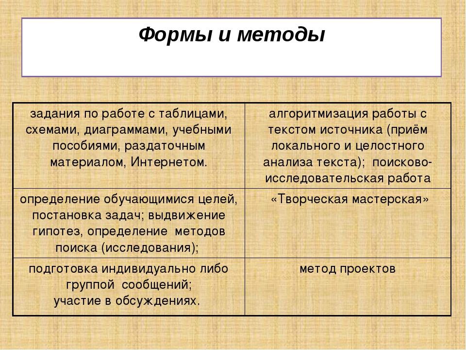 Формы и методы задания по работе с таблицами, схемами, диаграммами, учебными...