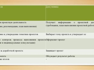 Этапы Для учителя Для ученика 1 Введение в проектную деятельность (требовани
