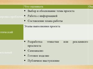 Что оценивать Оценка Формулировка проблемы Выбор и обоснование темы проекта
