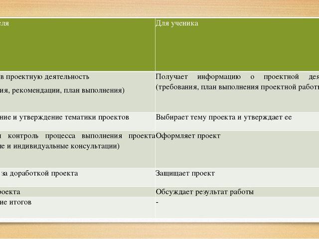Этапы Для учителя Для ученика 1 Введение в проектную деятельность (требовани...