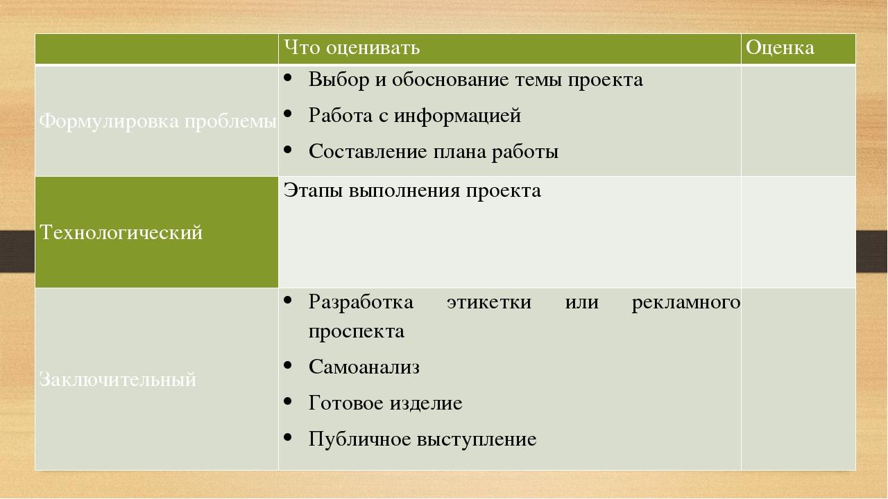 Что оценивать Оценка Формулировка проблемы Выбор и обоснование темы проекта...