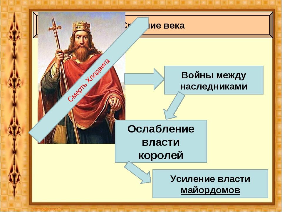 Средние века Войны между наследниками Ослабление власти королей Усиление влас...