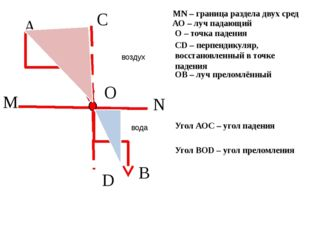 О M N A B C D MN – граница раздела двух сред АО – луч падающий О – точка пад