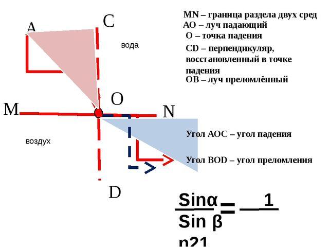О M N A B C D MN – граница раздела двух сред АО – луч падающий О – точка пад...