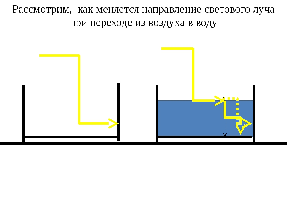 Рассмотрим, как меняется направление светового луча при переходе из воздуха...