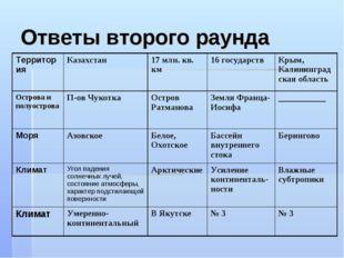 Ответы второго раунда Территория Казахстан 17 млн. кв. км16 государствКры