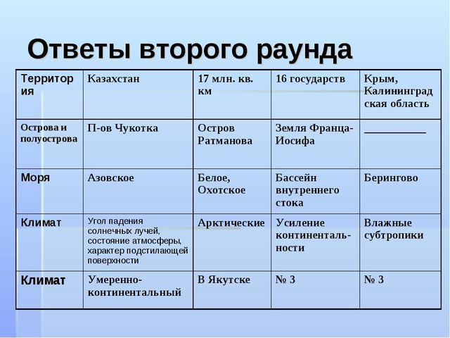 Ответы второго раунда Территория Казахстан 17 млн. кв. км16 государствКры...