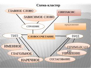СЛОВОСОЧЕТАНИЕ ТИП СИНТАКСИС ВИД предложение СТРОЕНИЕ ПРИМЫКАНИЕ Схема-кластер