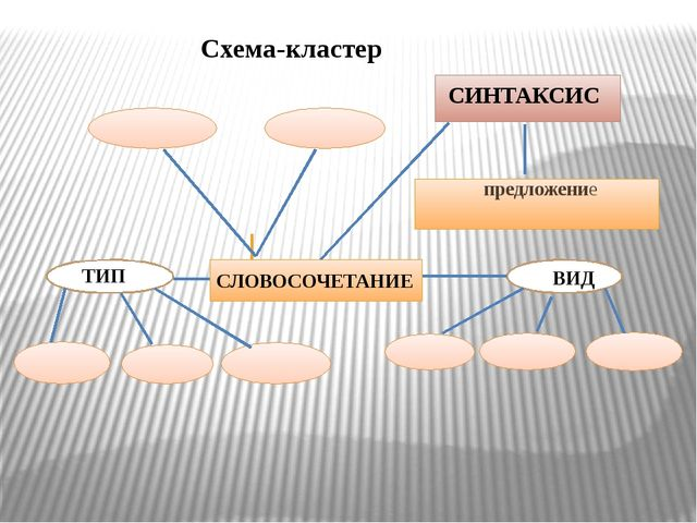 СЛОВОСОЧЕТАНИЕ ТИП СИНТАКСИС ВИД предложение Схема-кластер