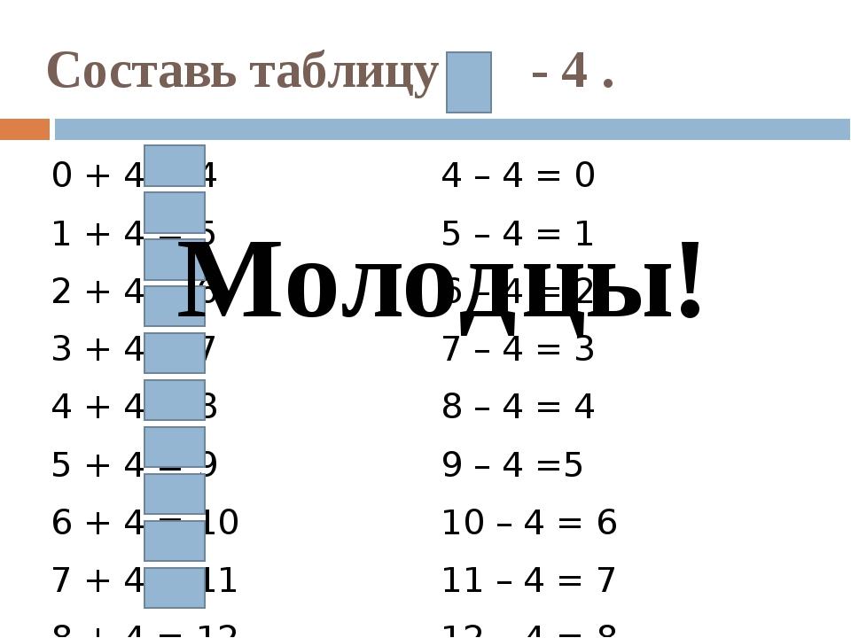 Составь таблицу - 4 . 0 + 4 = 4 1 + 4 = 5 2 + 4 = 6 3 + 4 = 7 4 + 4 = 8 5 + 4...