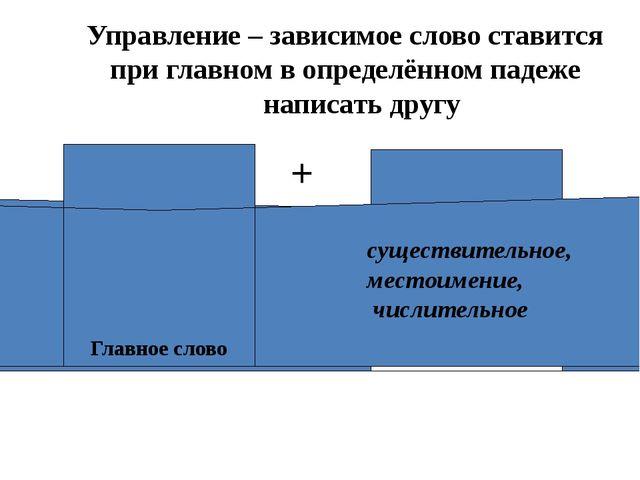 Управление – зависимое слово ставится при главном в определённом падеже напис...