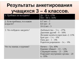 Результаты анкетирования учащихся 3 – 4 классов. 1. Пробовал ли ты курить? Да