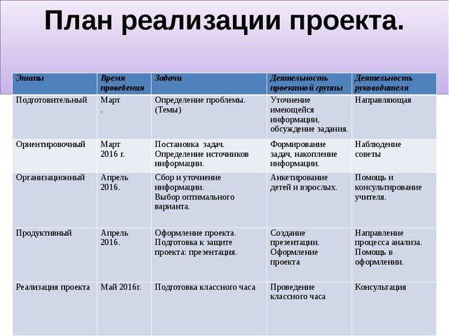 План реализации проекта. Этапы Этапы Время проведения Задачи Деятельность про...