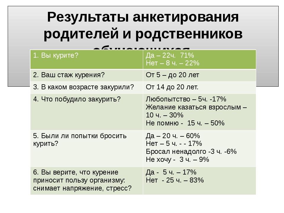 Результаты анкетирования родителей и родственников обучающихся. 1. Вы курите?...