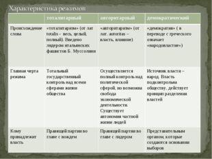 тоталитарныйавторитарныйдемократический Происхождение слова«тоталитаризм»