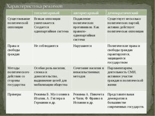 тоталитарныйавторитарныйдемократический Существование политической оппозиц