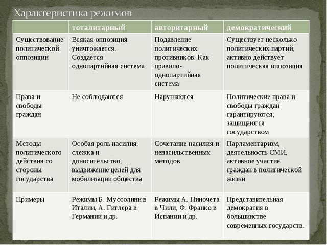 тоталитарныйавторитарныйдемократический Существование политической оппозиц...