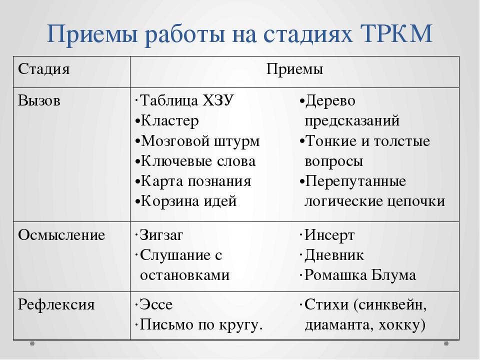 Приемы работы на стадиях ТРКМ Стадия Приемы Вызов Таблица ХЗУ Кластер Мозгово...