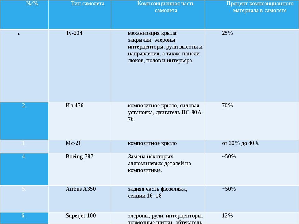 Таблица.№1 Таблица №1 №/№ Тип самолета Композиционная часть самолета Процент...