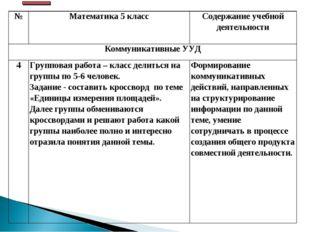 №Математика 5 классСодержание учебной деятельности Коммуникативные УУД 4Г