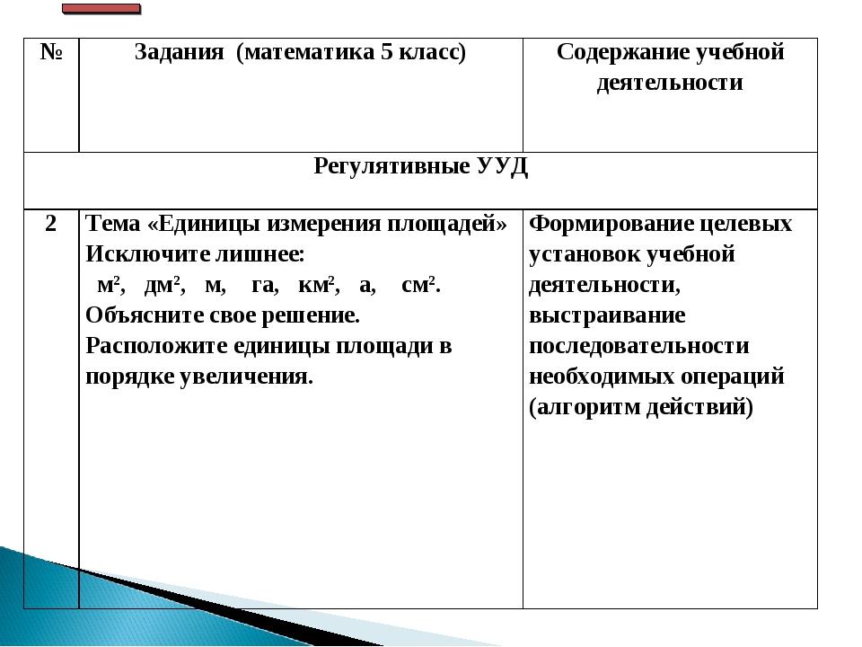 №Задания (математика 5 класс)Содержание учебной деятельности Регулятивные У...
