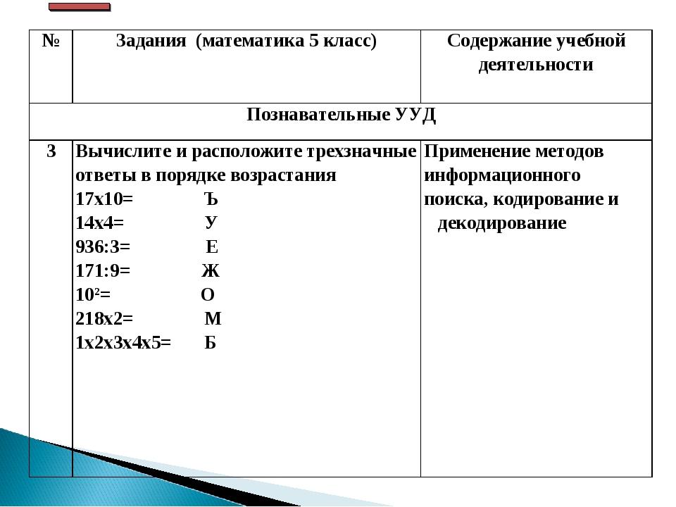 №Задания (математика 5 класс)Содержание учебной деятельности Познавательные...