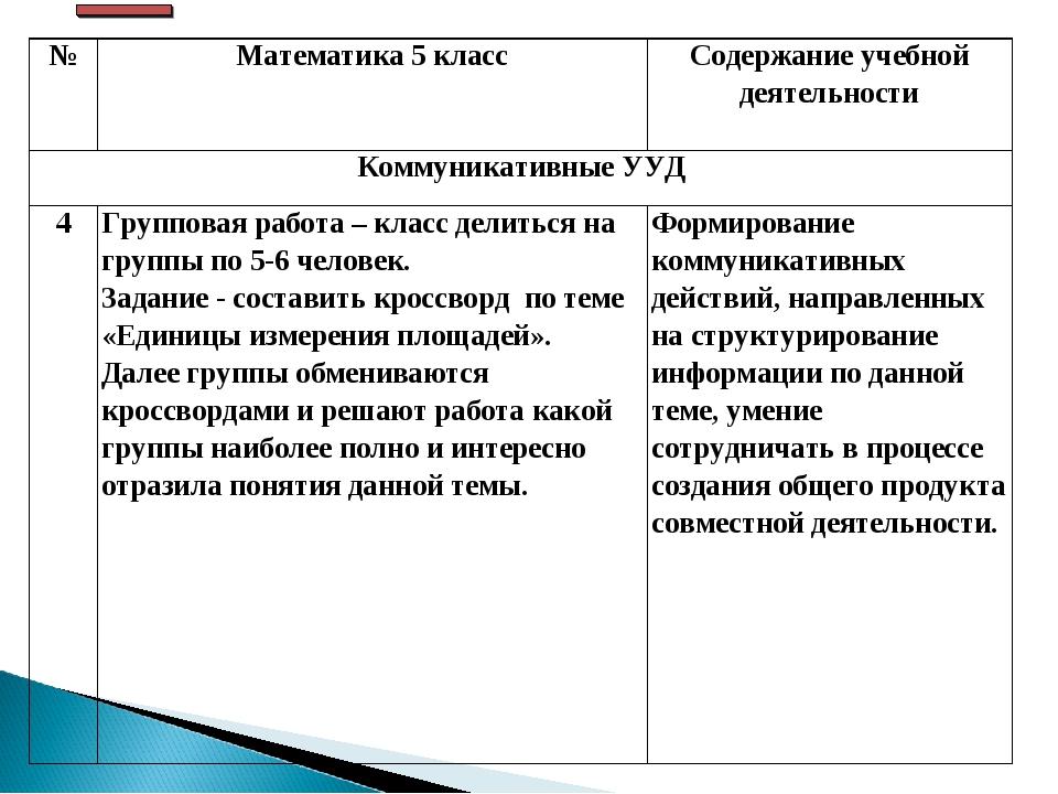 №Математика 5 классСодержание учебной деятельности Коммуникативные УУД 4Г...