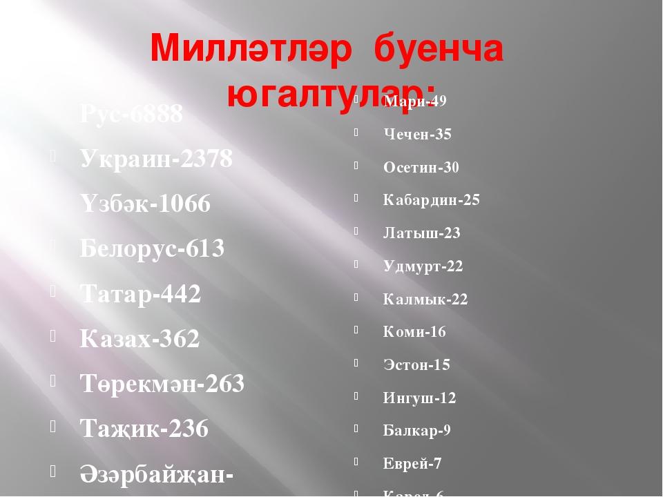 Милләтләр буенча югалтулар: Рус-6888 Украин-2378 Үзбәк-1066 Белорус-613 Татар...