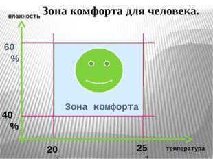 Зона комфорта 60% 40% 20 °С 25 °С Зона комфорта для человека. температура вл