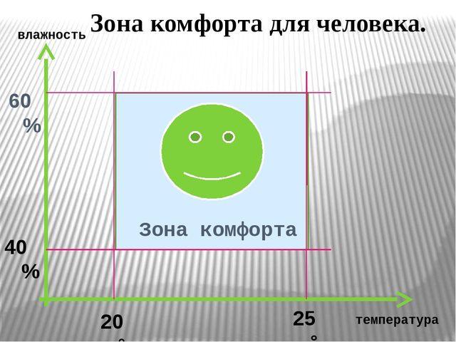Зона комфорта 60% 40% 20 °С 25 °С Зона комфорта для человека. температура вл...