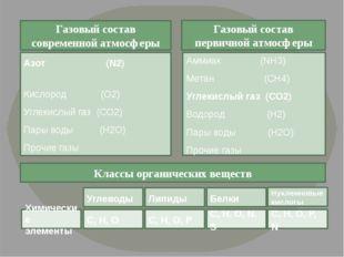 Газовый состав современной атмосферы Газовый состав первичной атмосферы Азот