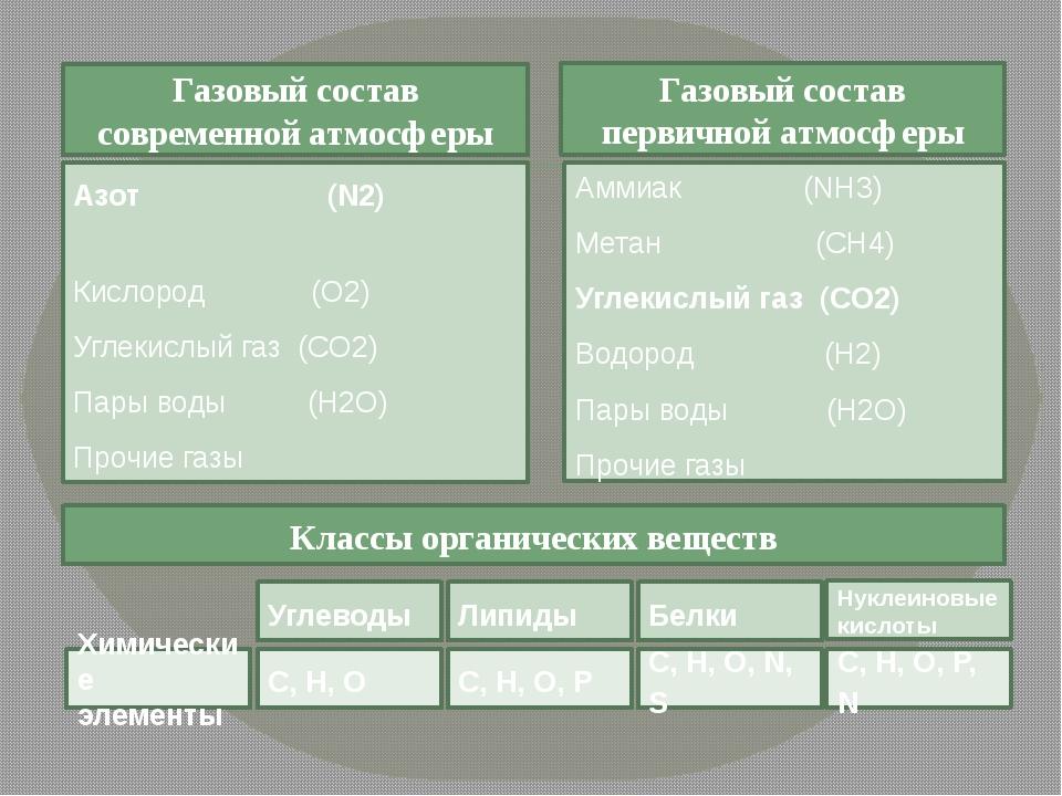 Газовый состав современной атмосферы Газовый состав первичной атмосферы Азот...