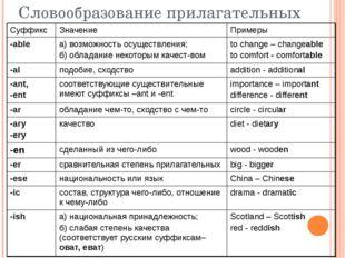 Словообразование прилагательных Суффикс Значение Примеры -able а) возможность
