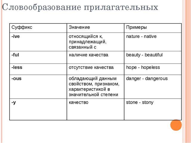 Словообразование прилагательных Суффикс Значение Примеры -ive относящийся к,...
