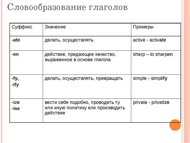 Словообразование глаголов Суффикс Значение Примеры -ate делать, осуществлять...