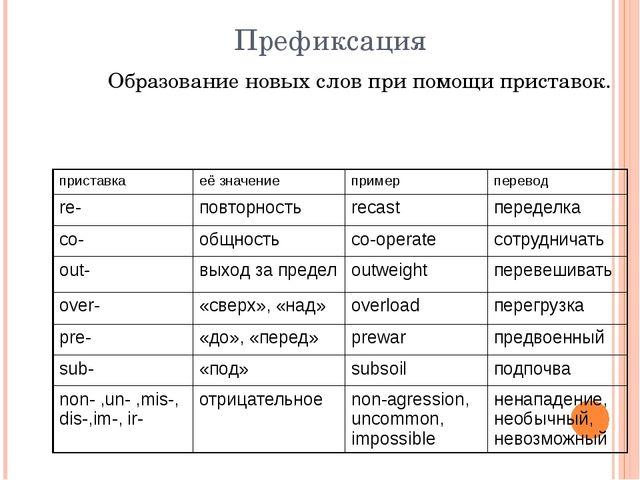 Префиксация Образование новых слов при помощи приставок. приставка её значени...