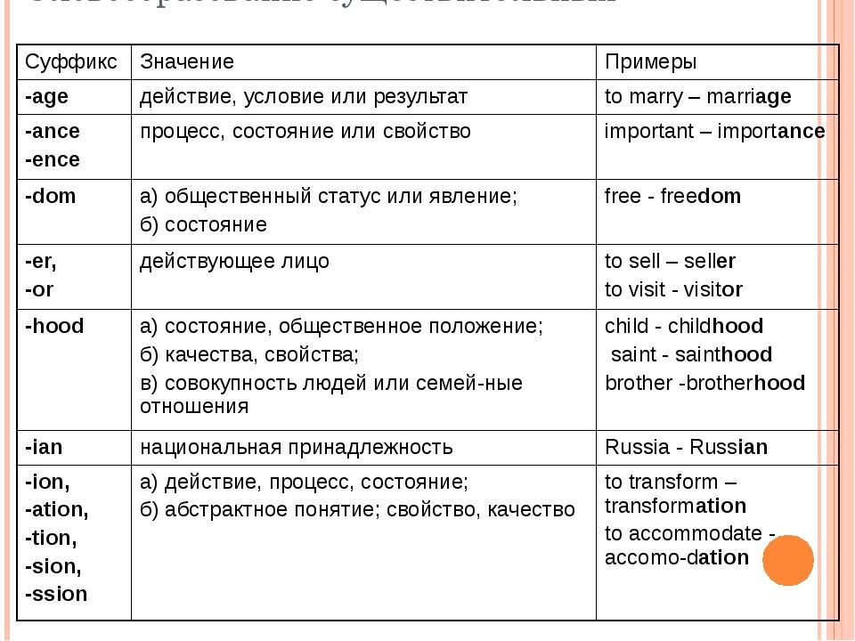 Словообразование существительных Суффикс Значение Примеры -age действие, усло...
