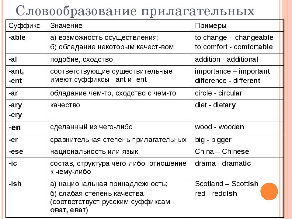 Словообразование прилагательных Суффикс Значение Примеры -able а) возможность...