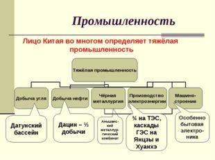 Промышленность Лицо Китая во многом определяет тяжёлая промышленность Датунск